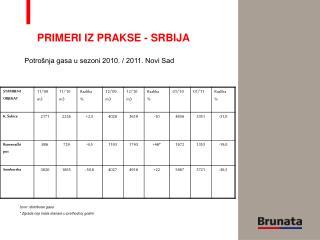 Potrošnja gasa u sezoni 2010. / 2011. Novi Sad