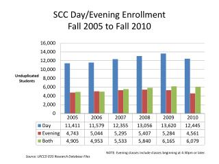 SCC Day/Evening Enrollment Fall 2005 to Fall 2010