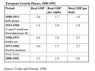 European Growth Phases, 1890-1992