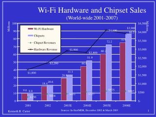 Wi-Fi Hardware and Chipset Sales (World-wide 2001-2007)