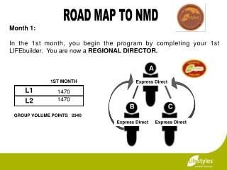 ROAD MAP TO NMD