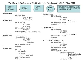 Decade:1950s Growth of Niles Need for library Tax Levy Docs Decade: 1960s Library Building