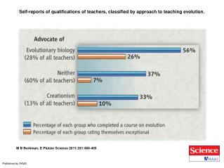 Self-reports of qualifications of teachers, classified by approach to teaching evolution.