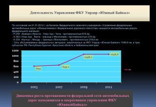 Деятельность Управления ФКУ  Упрдор  «Южный Байкал»