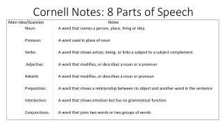 Cornell Notes: 8 Parts of Speech