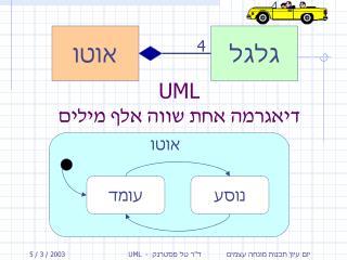 UML                       -