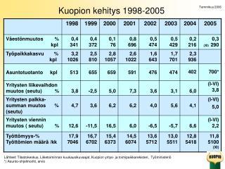 Kuopion kehitys 1998-2005