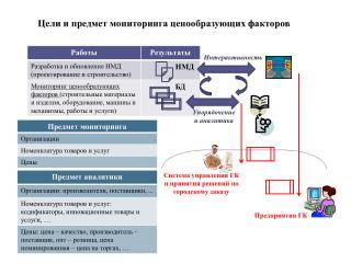 Система управления  ГК и принятия решений по городскому заказу