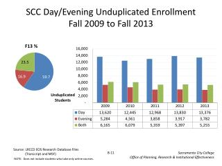 SCC Day/Evening Unduplicated Enrollment Fall  2009  to Fall  2013