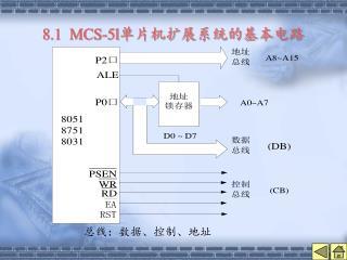 8.1  MCS-5l 单片机扩展系统的基本电路