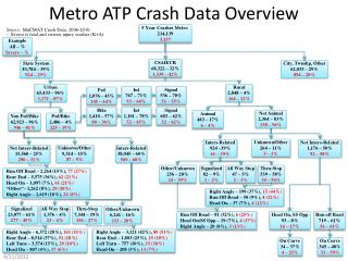 Metro ATP Crash Data Overview