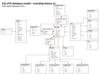 E2a UTD database model – including history v1 Peter Kjeld, September 2013