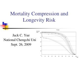 Mortality Compression and Longevity Risk