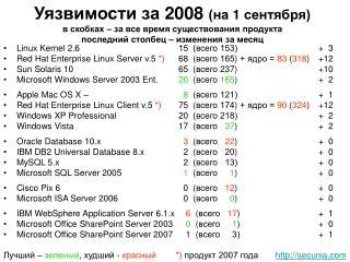 Linux Kernel 2.6   15  (всего 153)+  3