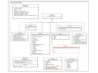 << codeList >> NationalDesignationTypeCategoryDesignationValue