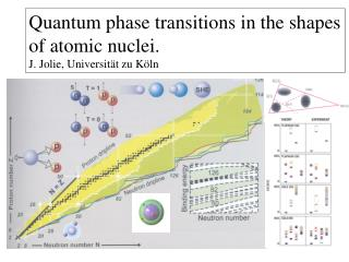 Quantum phase transitions in the shapes of atomic nuclei. J. Jolie, Universität zu Köln