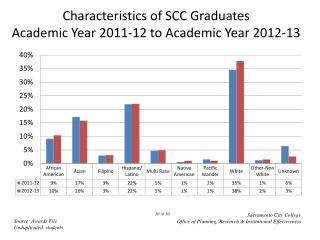 Characteristics of SCC Graduates Academic Year  2011-12  to Academic Year  2012-13