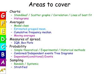 Areas to cover