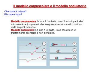 Il modello corpuscolare e il modello ondulatorio