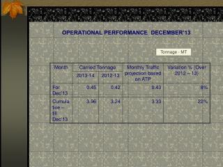 OPERATIONAL PERFORMANCE  DECEMBER'13
