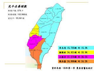 李志亮  15,725 頭 約  15.3%