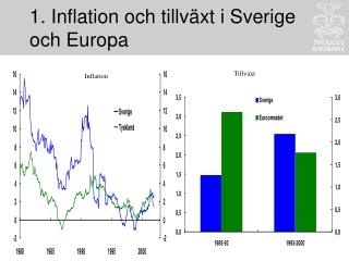 1. Inflation och tillväxt i Sverige och Europa