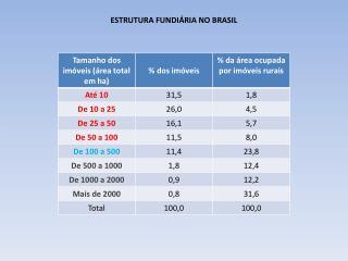 ESTRUTURA FUNDIÁRIA NO BRASIL