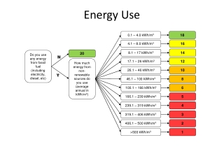 Energy From Fossil Fuel