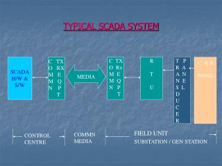 TYPICAL SCADA SYSTEM