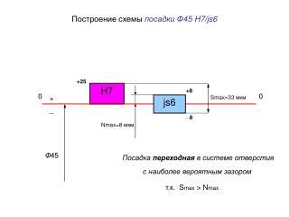 Построение схемы  посадки  Ф45  H7/js6