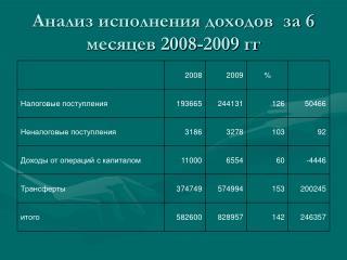 Анализ исполнения доходов  за 6 месяцев 2008-2009 гг