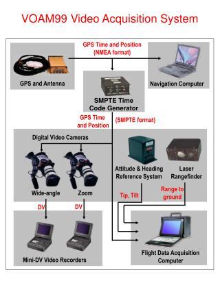 VOAM99 Video Acquisition System