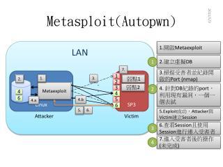 Metasploit ( Autopwn )