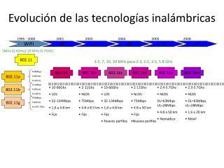 Evolución de las tecnologías inalámbricas
