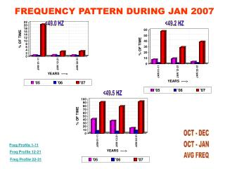 FREQUENCY PATTERN DURING JAN 2007