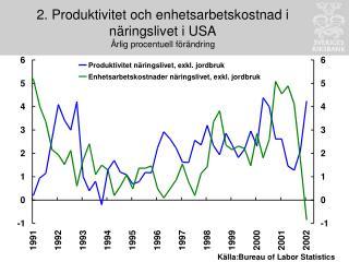 2. Produktivitet och enhetsarbetskostnad i näringslivet i USA Årlig procentuell förändring