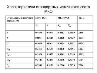 Характеристики стандартных источников света МКО