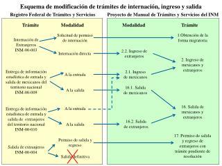 Internación de Extranjeros INM-00-003