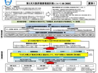 第2次大阪府健康増進計画 について(案) 【 概要 】