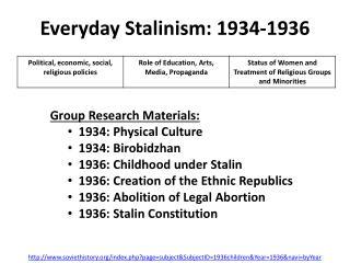 Everyday Stalinism: 1934-1936