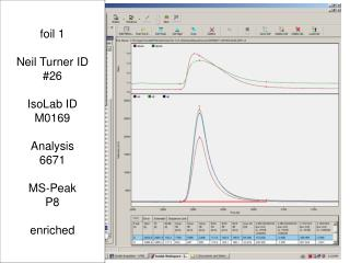 foil 1 Neil Turner ID #26 IsoLab ID M0169 Analysis 6671 MS-Peak P8 enriched