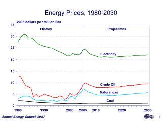 Energy Prices, 1980-2030