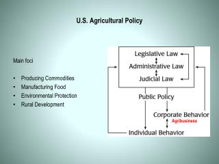 U.S. Agricultural Policy