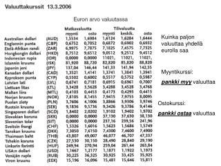 Kuinka paljon valuuttaa yhdellä eurolla saa