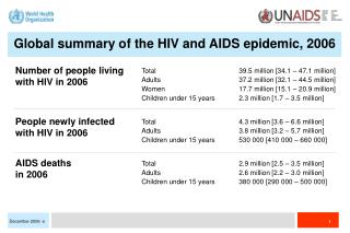 Number of people living with HIV in 2006