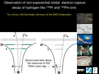 Observation of non-exponential orbital  electron-capture
