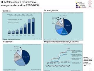 Megújuló villamosenergia arányát tekintve: