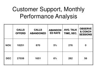 Customer Support, Monthly Performance Analysis