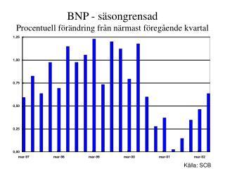 BNP - säsongrensad Procentuell förändring från närmast föregående kvartal