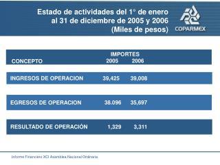 Estado de actividades del 1° de enero  al 31 de diciembre de 2005 y 2006  (Miles de pesos)